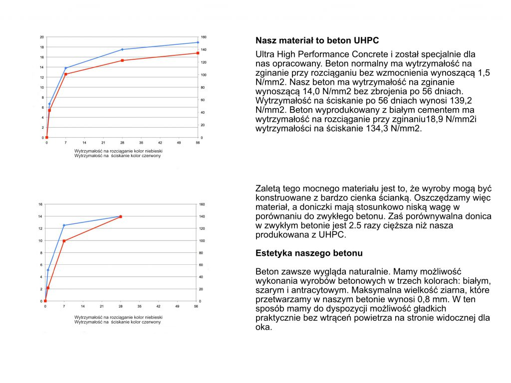 UHPC informacje